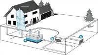 regenwasser management